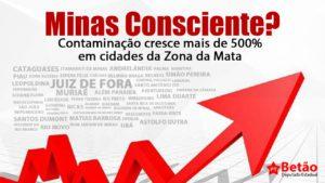 Um mês de Minas Consciente e cidades da Zona da Mata têm aumento vertiginoso na contaminação pela Covid-19
